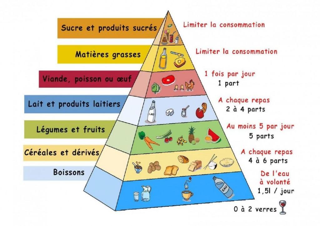 Pyramide alimentaire inspirée du régime crétois